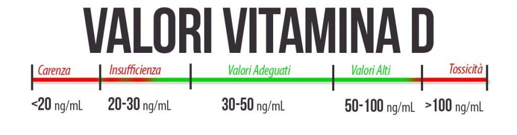 Valori Vitamina D nel sangue